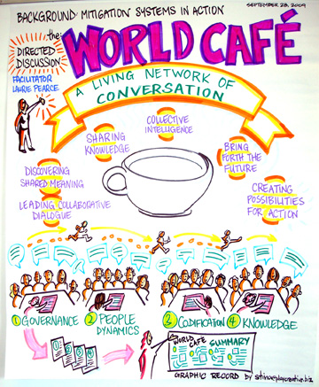 What is a World Cafe?