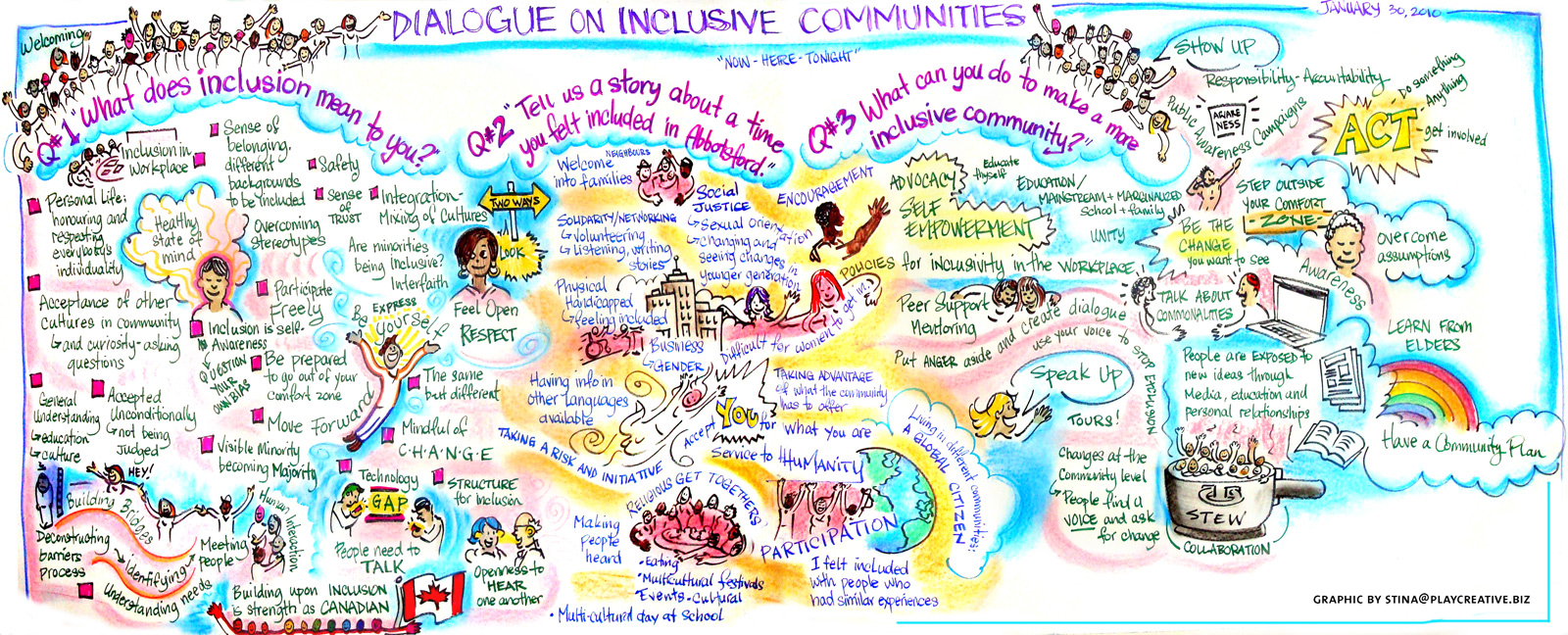 Graphic recording stina brown abbotsford inclusion mural posted in graphic facilitation maxwellsz